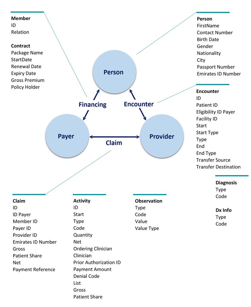 Data-Elements